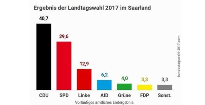 Nachgerichtet zur Landtagswahl im Saarland 2017