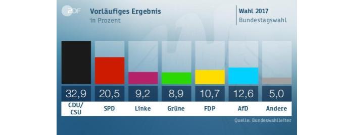 Nachlese zur Bundestagswahl 2017 / TEIL I