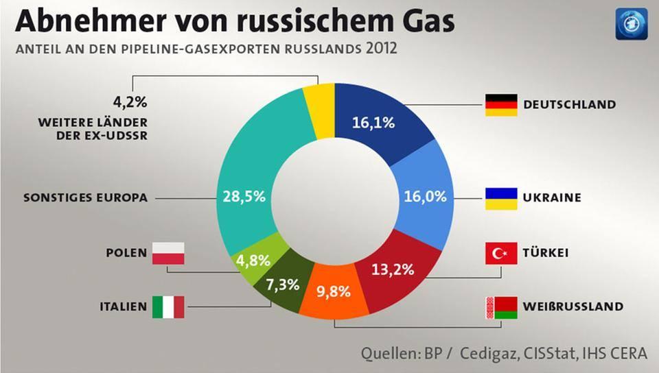 Gas aus Russland ths